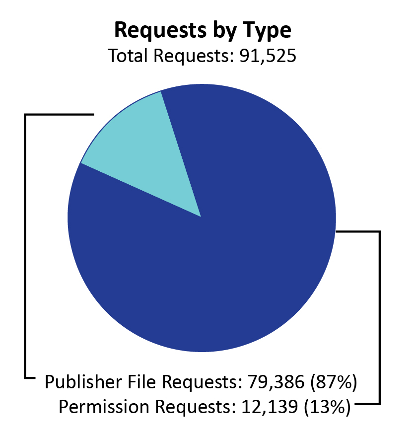 "A pie chart labeled ""Requests by Type."" Out of 91,525 total requests, 87% (79,386) were publisher file requests and 13% (12,139) were permissions requests."