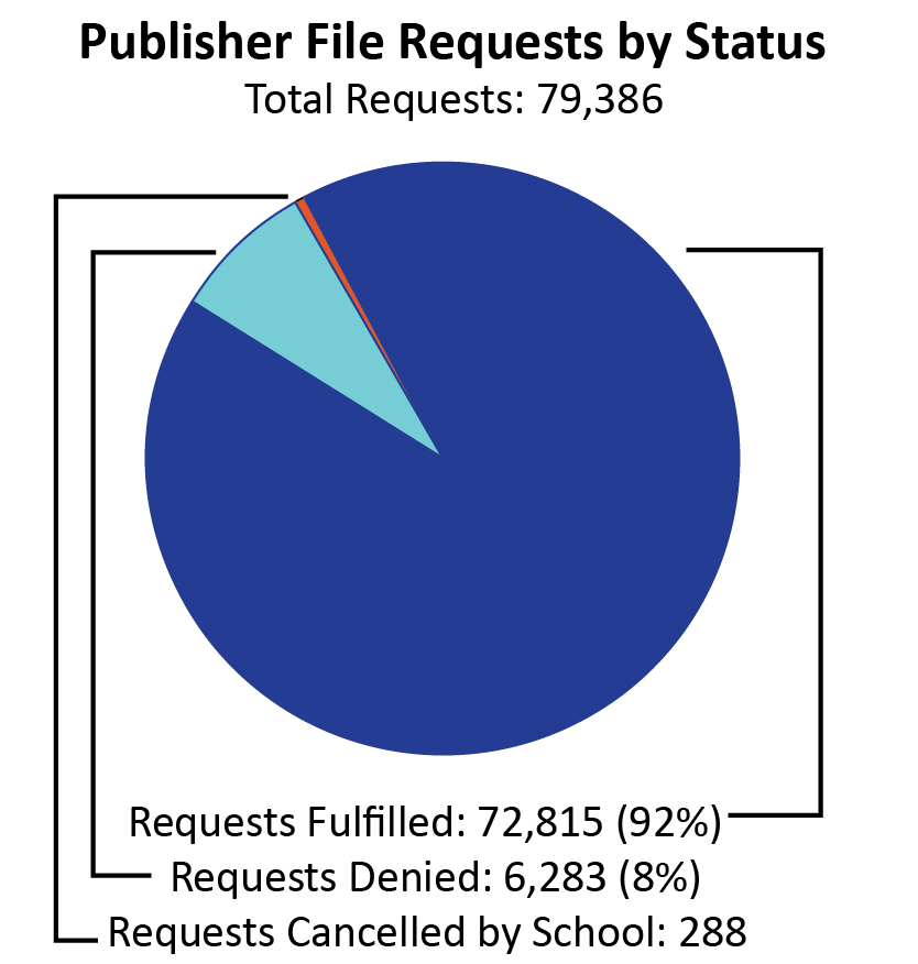 "A pie chart labeled ""Publisher File Requests by Status."" Out of 79,386 total publisher file requests, 92% (72,815) were fulfilled, 8% (6,283) were denied, and a fraction of a percent (288) were cancelled by the school."