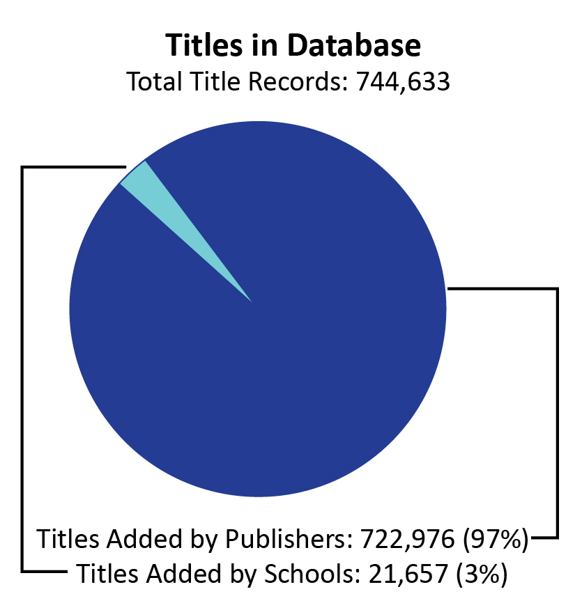 "A pie chart labeled ""Titles in Database."" Out of 744,633 title records, 97% (722,976) were added by the publisher and 3% (21,657) were added by schools."