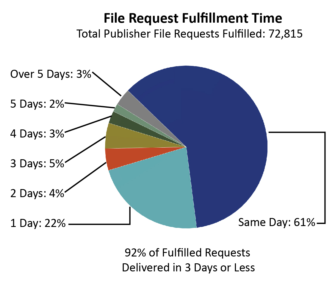 "A pie chart labeled ""File Request Fulfillment Time."" Out of all 72,815 requests that were fulfilled, 61% were delivered on the same day they were requested. 22% were delivered in 1 day; 4% were delivered in 2 days; 5% in 3 days; 3% in 4 days; 2% in 5 days; and 3% took over 5 days to be delivered to the requester. In summary, 92% of all fulfilled requests are delivered in 3 days or less."