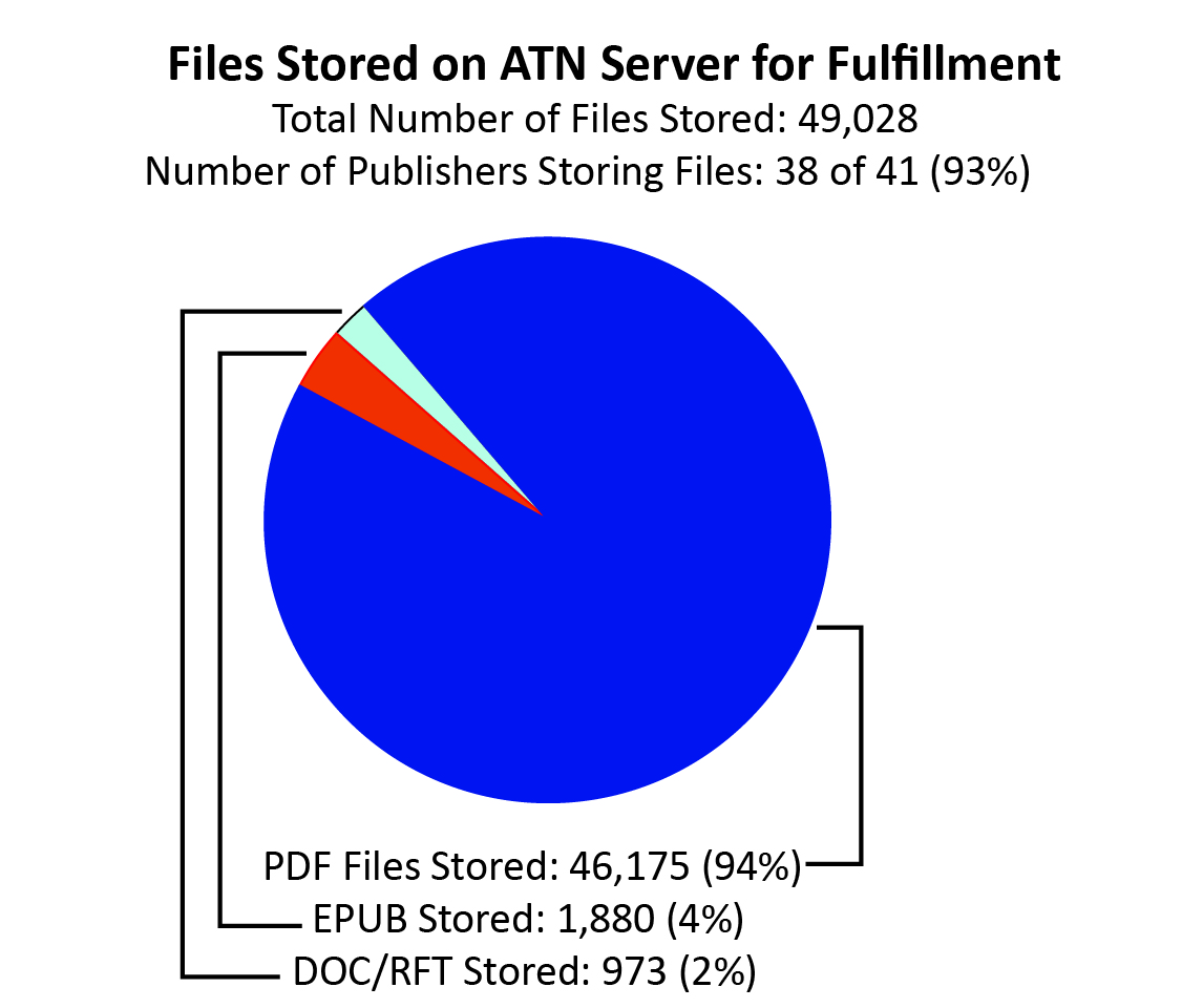 "A pie chart labeled ""Files Stored on ATN Server for Fulfillment."" Out of 49,028 total files stored, 94% (46,175) were PDF, 4% (1,880) were EPUB, and 2% (973) were DOC or RTF. It is also noted that 93% (38 out of 41) of ATN member-publishers have files stored on ATN."