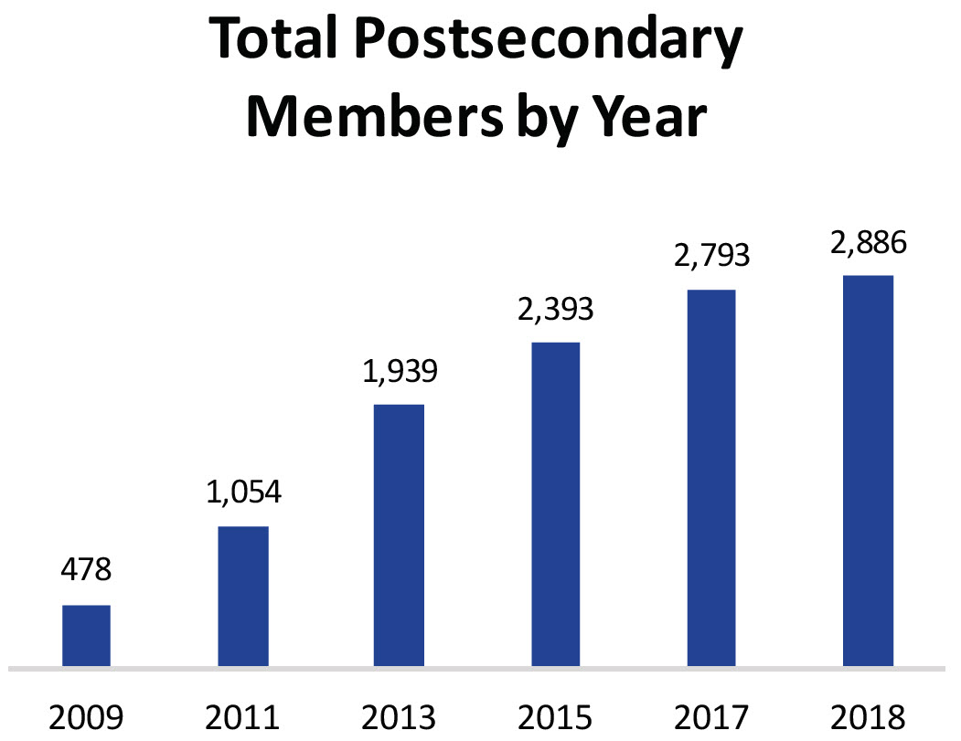 "A bar chart labeled, ""Total Postsecondary Members by Year."" In 2009 there were 478 postsecondary members, by 2011 there were 1,054; by 2013 there were 1,939; by 2015 there were 2,393; by 2017 there were 2,793; and in 2018 there were 2,886 postsecondary members of ATN."