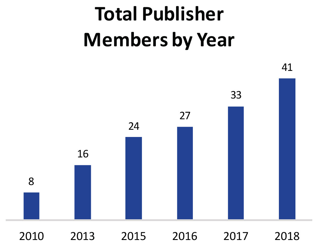 "A bar chart labeled, ""Total Publisher Members by Year."" In 2010 there were 8 publisher members, by 2013 there were 16; by 2015 there were 24; by 2016 there were 27; by 2017 there were 33; and in 2018 there were 41 publisher members of ATN."