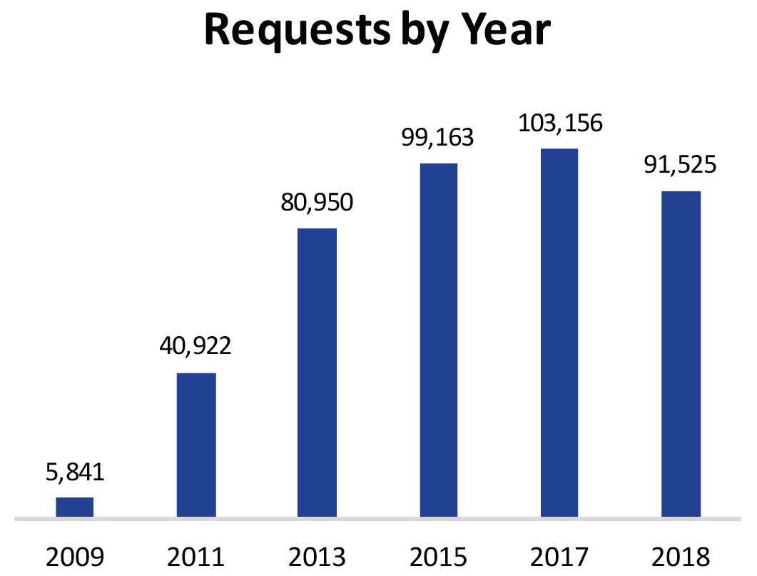 "A bar chart labeled, ""Requests by Year."" In 2009 there were 5,841 requests placed in ATN; in 2011 there were 40,922 requests; in 2013 there were 80,950 requests; in 2015 there were 99,163 requests; in 2017 there were 103,156 requests; and in 2018 there were 91,525 requests placed in ATN."